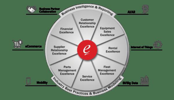 Beginner's Guide to Equipment ERP Software for Dealers & Rental